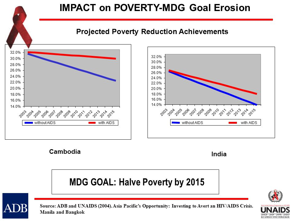 Projected Poverty Reduction Achievements Cambodia 14.0% 16.0% 18.0% 20.0% 22.0% 24.0% 26.0% 28.0% 30.0% 32.0% 2003200420052006 20072008200920102011201220132014 2015 without AIDSwith AIDS India 14.0% 16.0% 18.0% 20.0% 22.0% 24.0% 26.0% 28.0% 30.0% 32.0% 2003200420052006200720082009201020112012201320142015 without AIDSwith AIDS MDG GOAL: Halve Poverty by 2015 IMPACT on POVERTY-MDG Goal Erosion Source: ADB and UNAIDS (2004).