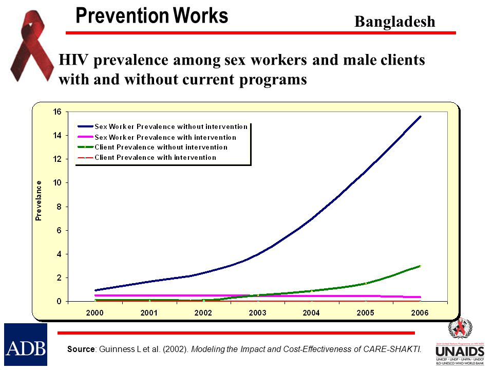 Prevention Works Source: Guinness L et al. (2002). Modeling the Impact and Cost-Effectiveness of CARE-SHAKTI. HIV prevalence among sex workers and mal