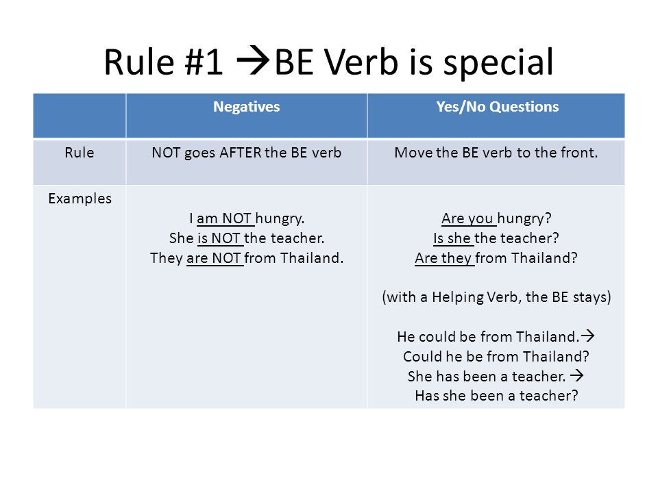 Rule #1  BE Verb is special Negatives Yes/No Questions RuleNOT goes AFTER the BE verbMove the BE verb to the front.