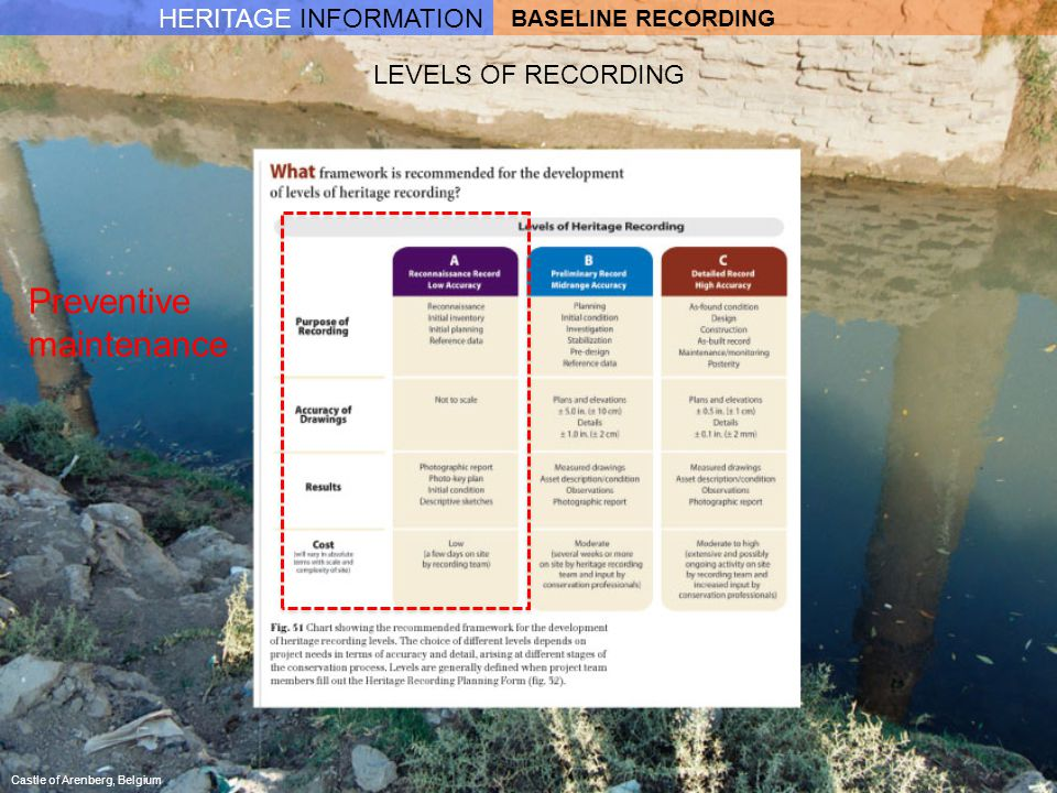 LEVELS OF RECORDING Castle of Arenberg, Belgium BASELINE RECORDING HERITAGE INFORMATION Preventive maintenance