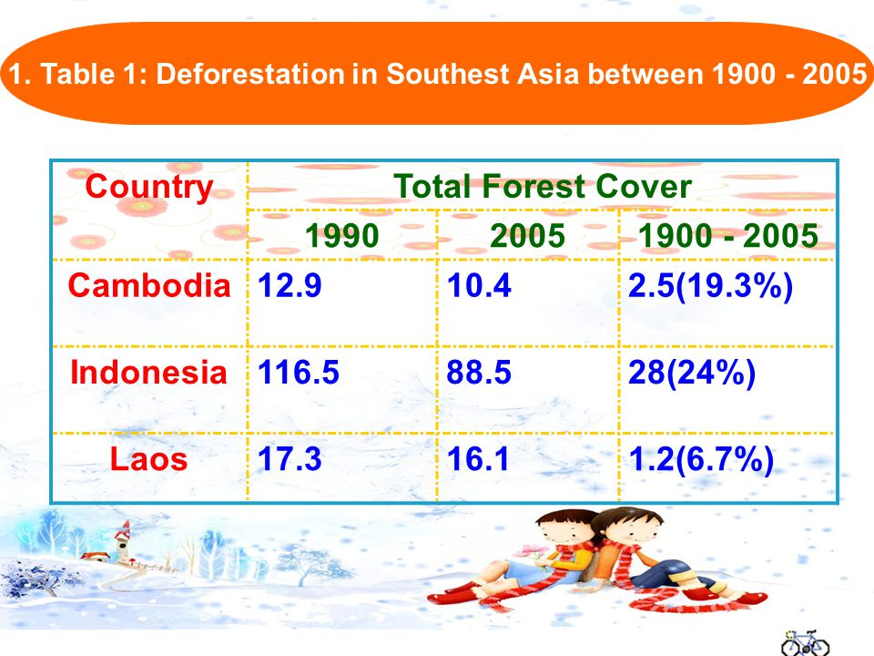 CountryTotal Forest Cover 199020051900 - 2005 Cambodia12.910.42.5(19.3%) Indonesia116.588.528(24%) Laos17.316.11.2(6.7%) 1.Table 1: Deforestation in Southest Asia between 1900 - 2005