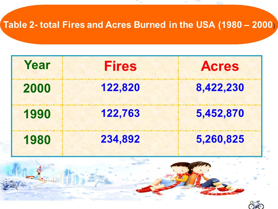 Year FiresAcres 2000 122,8208,422,230 1990 122,7635,452,870 1980 234,8925,260,825 Table 2- total Fires and Acres Burned in the USA (1980 – 2000 )