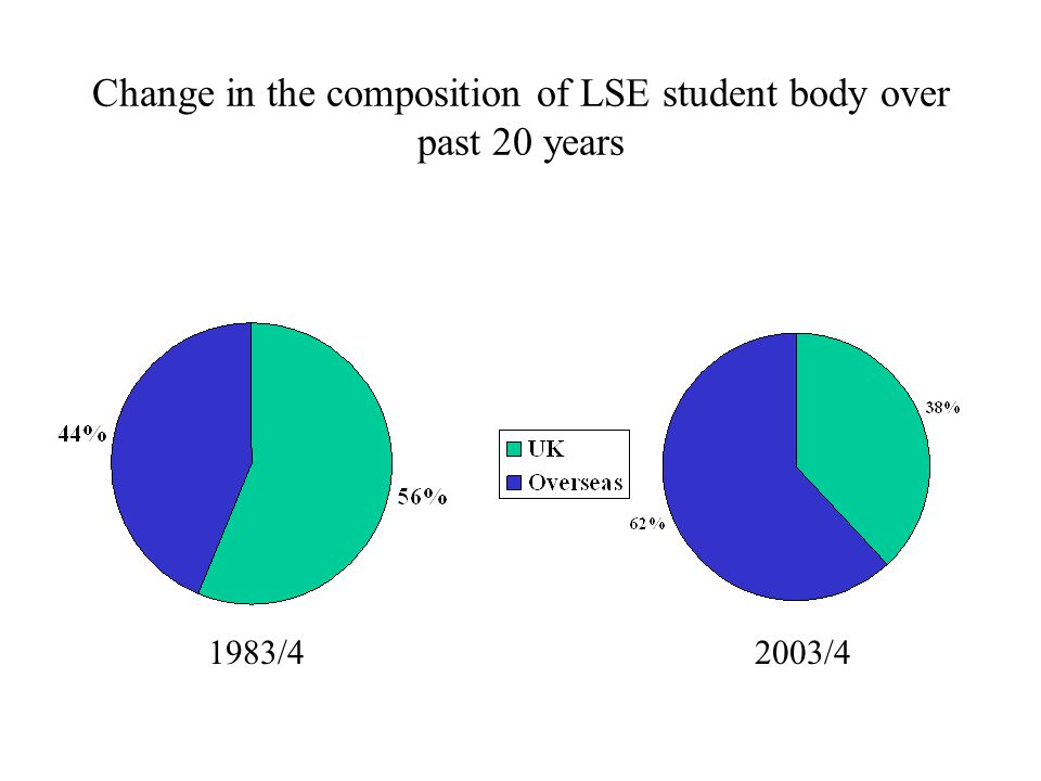 Change in the composition of LSE student body over past 20 years 1983/42003/4