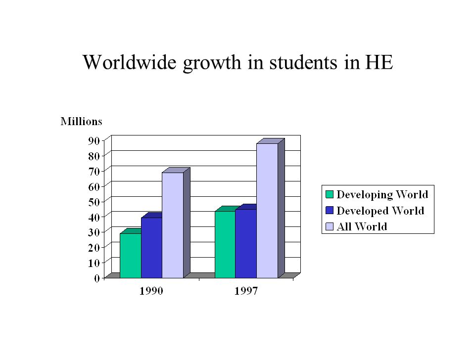 Worldwide growth in students in HE