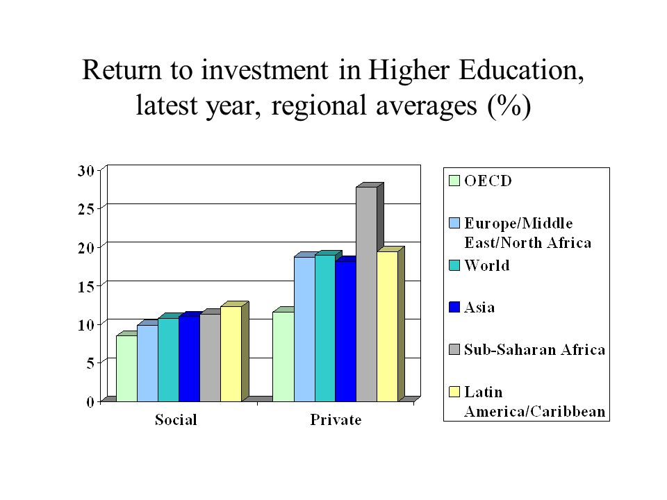 University endowments in the US & UK 2002 in £ millions