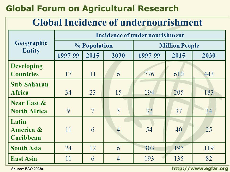 Global Incidence of undernourishment Geographic Entity Incidence of under nourishment % PopulationMillion People 1997-99201520301997-9920152030 Develo