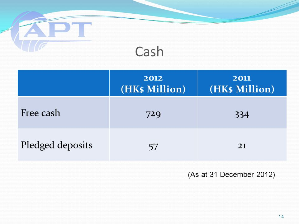 Cash 2012 (HK$ Million) 2011 (HK$ Million) Free cash729334 Pledged deposits5721 14 (As at 31 December 2012)