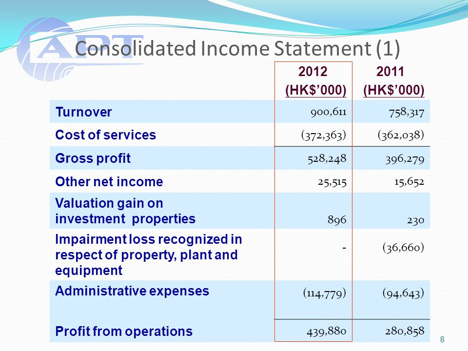 Consolidated Income Statement (1) 2012 (HK$'000) 2011 (HK$'000) Turnover 900,611758,317 Cost of services (372,363)(362,038) Gross profit 528,248396,279 Other net income 25,51515,652 Valuation gain on investment properties 896230 Impairment loss recognized in respect of property, plant and equipment -(36,660) Administrative expenses (114,779)(94,643) Profit from operations 439,880280,858 8