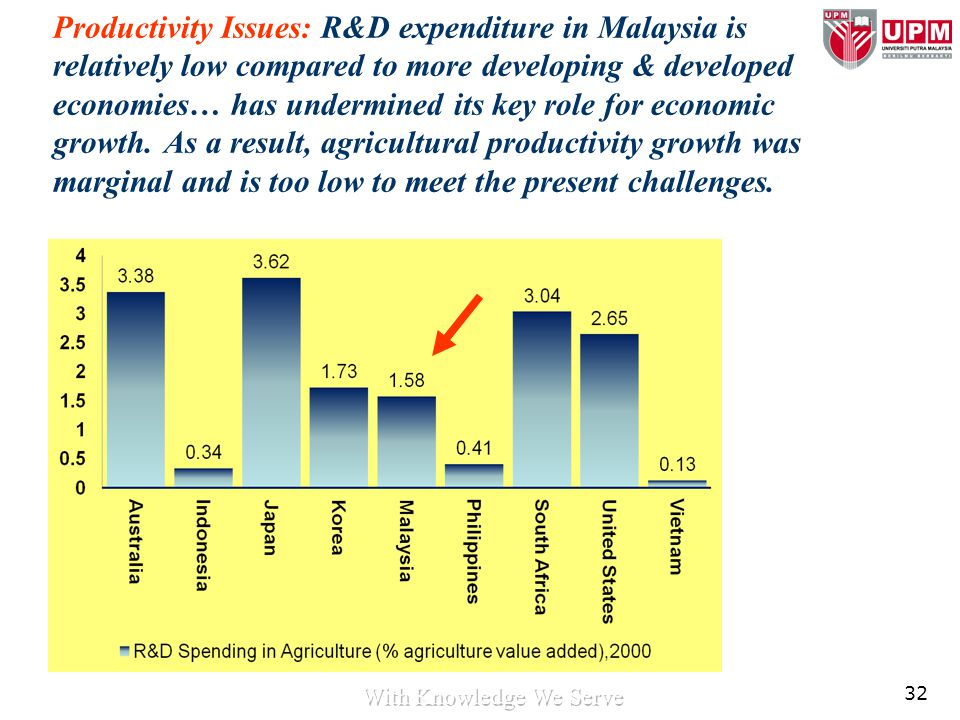 32 Productivity Issues: R&D expenditure in Malaysia is relatively low compared to more developing & developed economies… has undermined its key role f