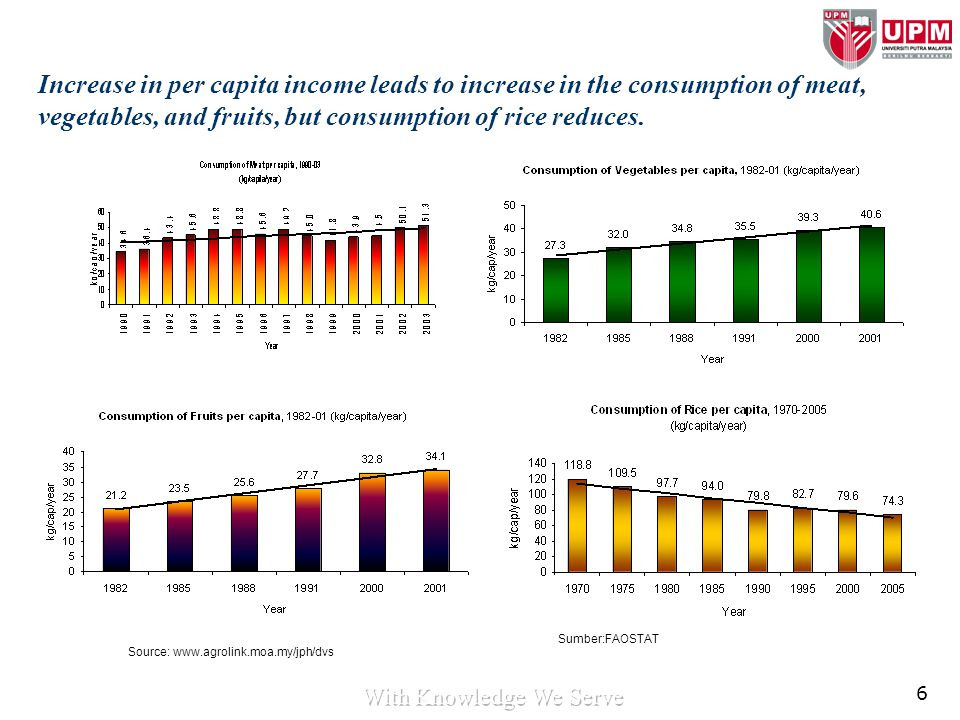 6 Increase in per capita income leads to increase in the consumption of meat, vegetables, and fruits, but consumption of rice reduces. Source: www.agr