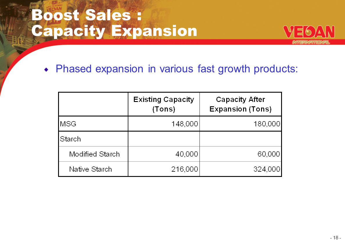 - 18 - Phased expansion in various fast growth products: Boost Sales : Capacity Expansion