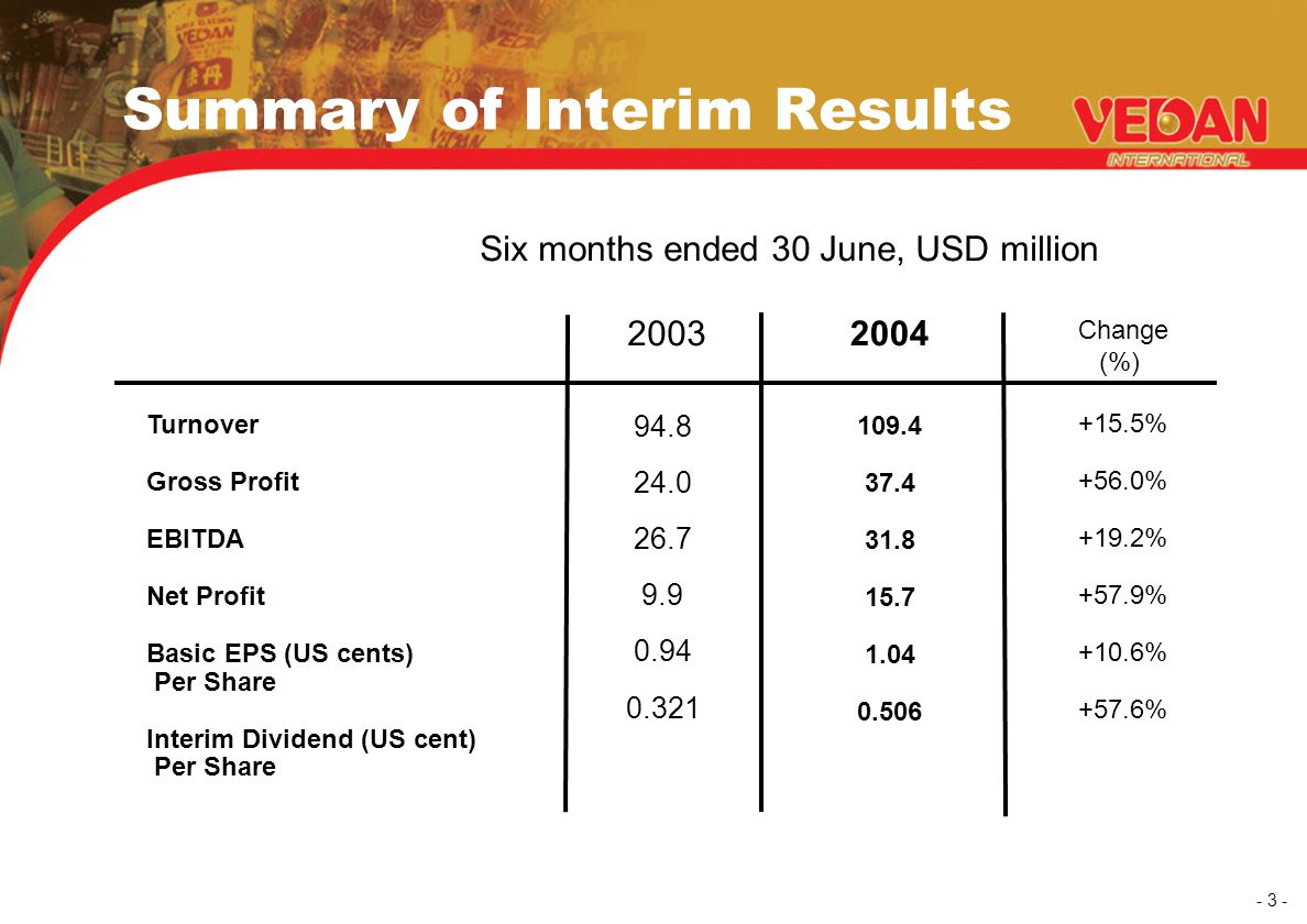 - 3 - Summary of Interim Results 2003 2004 Change (%) Turnover Gross Profit EBITDA Net Profit Basic EPS (US cents) Per Share Interim Dividend (US cent