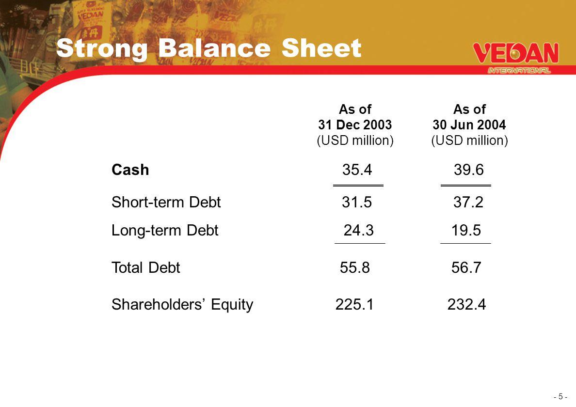 - 5 - Strong Balance Sheet Cash 35.4 39.6 Short-term Debt 31.5 37.2 Long-term Debt 24.3 19.5 Total Debt 55.8 56.7 Shareholders' Equity 225.1 232.4 As of 31 Dec 2003 (USD million) As of 30 Jun 2004 (USD million)