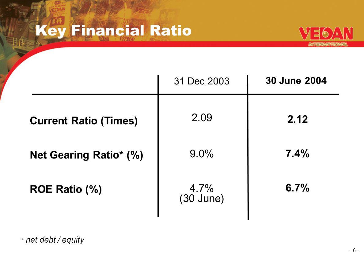 - 6 - 31 Dec 2003 30 June 2004 Current Ratio (Times) Net Gearing Ratio* (%) ROE Ratio (%) 2.09 9.0% 4.7% (30 June) 2.12 7.4% 6.7% Key Financial Ratio * net debt / equity