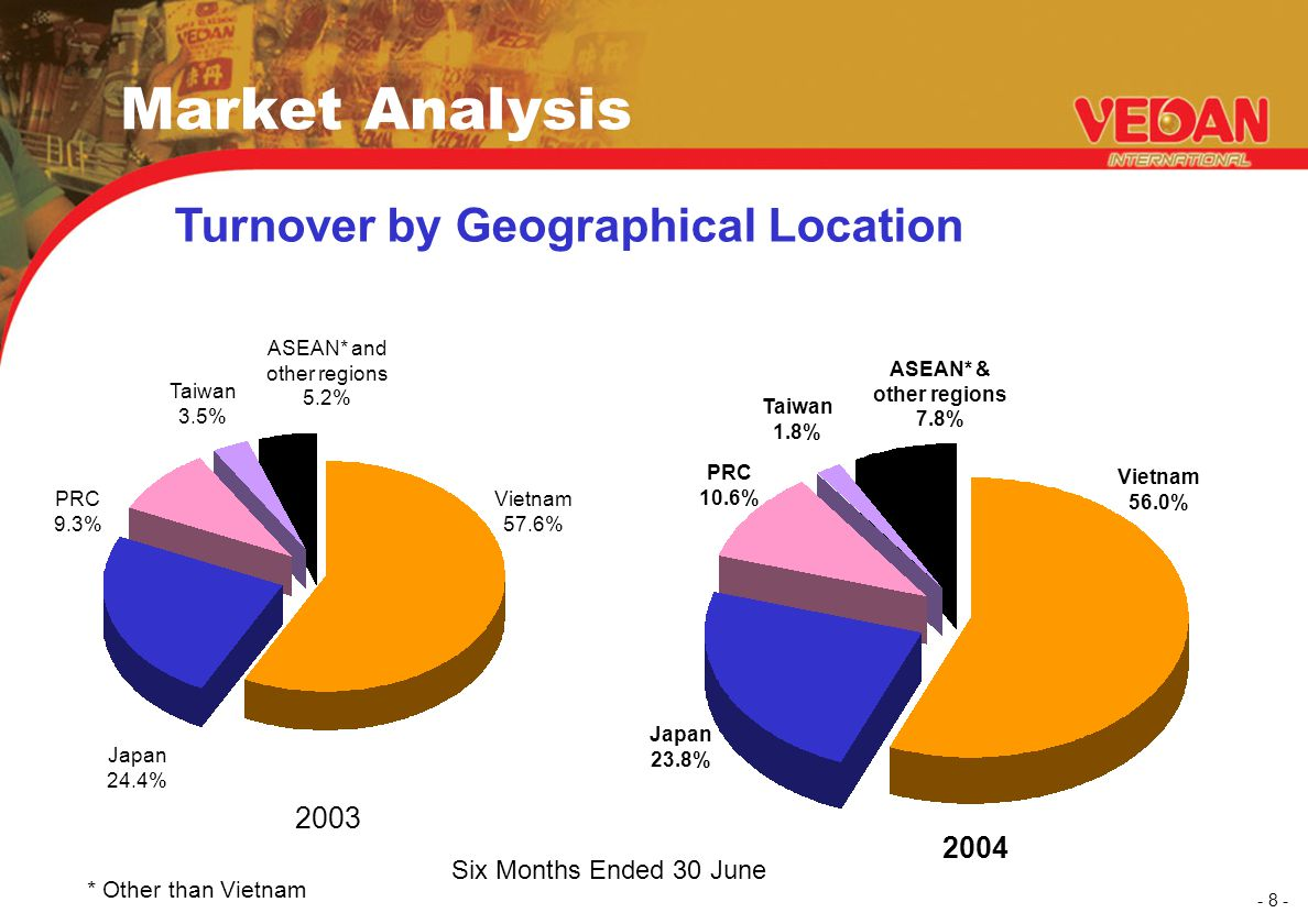 - 8 - Market Analysis Turnover by Geographical Location ASEAN* & other regions 7.8% Vietnam 56.0% PRC 10.6% Japan 23.8% Taiwan 3.5% Vietnam 57.6% Japa