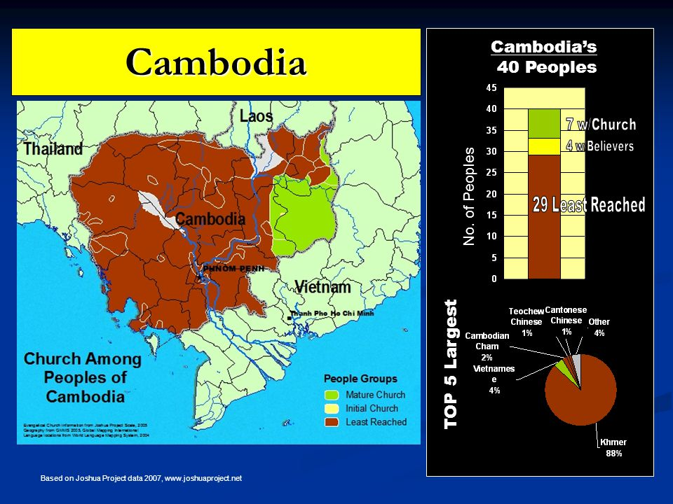 Cambodia TOP 5 Largest Cambodia's 40 Peoples No.