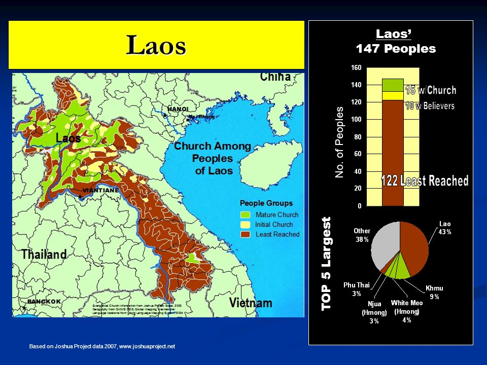 Laos TOP 5 Largest Laos' 147 Peoples No.