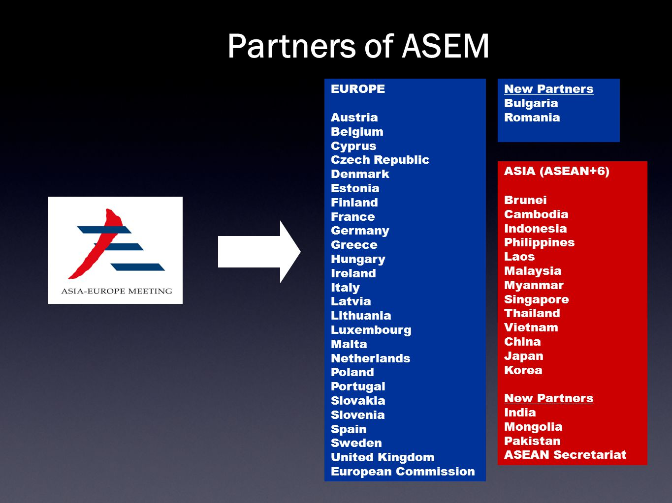 Partners of ASEM ASIA (ASEAN+6) ‏ Brunei Cambodia Indonesia Philippines Laos Malaysia Myanmar Singapore Thailand Vietnam China Japan Korea New Partners India Mongolia Pakistan ASEAN Secretariat New Partners Bulgaria Romania EUROPE Austria Belgium Cyprus Czech Republic Denmark Estonia Finland France Germany Greece Hungary Ireland Italy Latvia Lithuania Luxembourg Malta Netherlands Poland Portugal Slovakia Slovenia Spain Sweden United Kingdom European Commission
