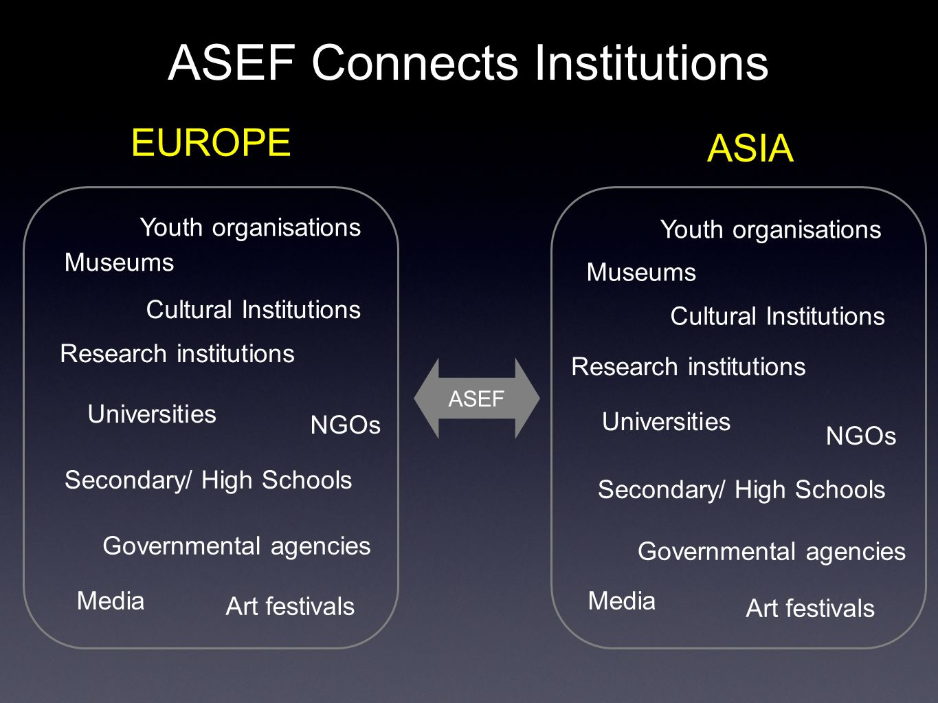 ASEF Connects People ASEF EUROPE ASIA ASEM ASEF CIVIL SOCIETY GOVERNMENT ASIA EUROPE
