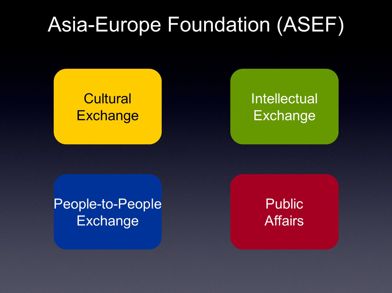 People-to-People Exchange Fostering dialogue and forging networks among the next generation of leaders of ASEM countries and promoting greater co-operation in the fields of: Education Youth
