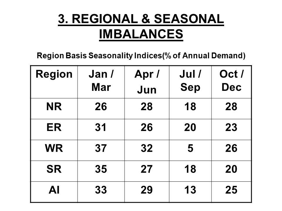 Seasonality of Demand (2006-07) SeasonDemandCapacityGap% of Total Demand Apr – June11601100- 6029.0% Jul – Sept5201100+ 58013.0% Oct – Dec10001100+ 10025.0% Jan - March 13201100- 22033.0% Total40004400+ 400100.0%