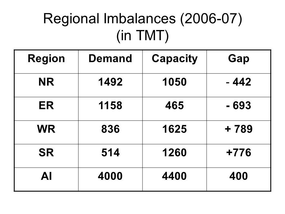 Result of Imbalance North and East Region face product shortage, while West and South have surplus With growth of Bitumen demand, production capacity will grow and imbalance also may get enhanced Price parity may not be maintained – due to basic economics.