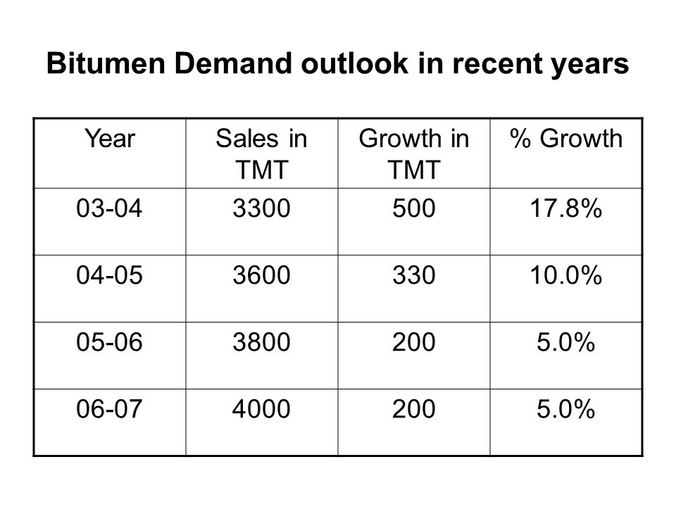 SOME OTHER ASPECTS OF BITUMEN DEMAND The Bitumen market will expand with +5% growth rate in coming years.