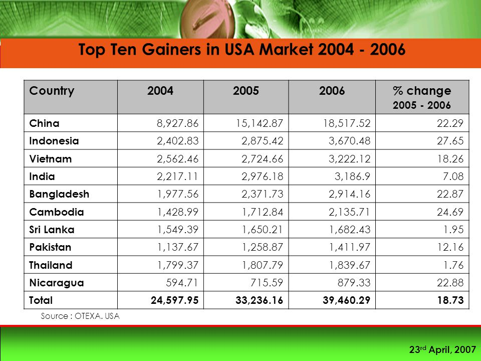 23 rd April, 2007 Country200420052006% change 2005 - 2006 China 8,927.8615,142.8718,517.5222.29 Indonesia 2,402.832,875.423,670.4827.65 Vietnam 2,562.462,724.663,222.1218.26 India 2,217.112,976.183,186.97.08 Bangladesh 1,977.562,371.732,914.1622.87 Cambodia 1,428.991,712.842,135.7124.69 Sri Lanka 1,549.391,650.211,682.431.95 Pakistan 1,137.671,258.871,411.9712.16 Thailand 1,799.371,807.791,839.671.76 Nicaragua 594.71715.59879.3322.88 Total24,597.9533,236.1639,460.2918.73 Top Ten Gainers in USA Market 2004 - 2006 Source : OTEXA.