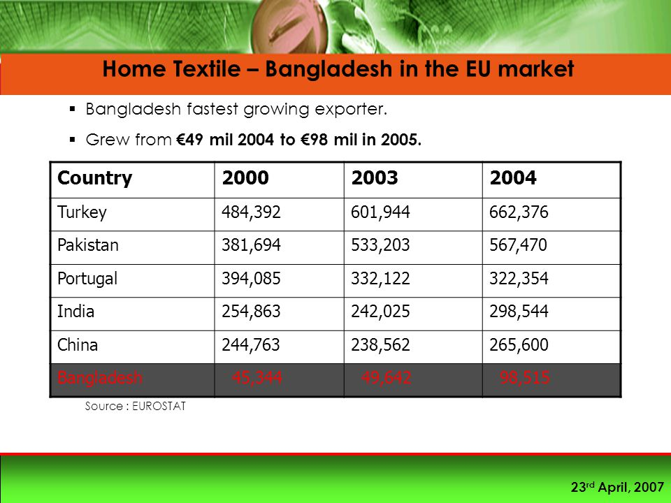 23 rd April, 2007 Home Textile – Bangladesh in the EU market  Bangladesh fastest growing exporter.  Grew from €49 mil 2004 to €98 mil in 2005. Count
