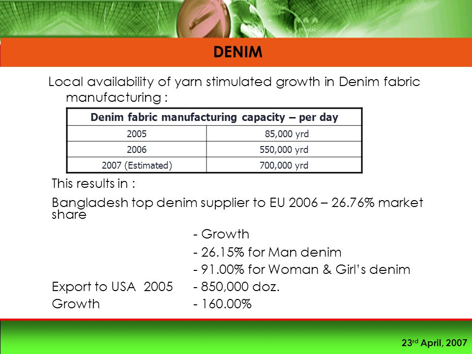 23 rd April, 2007 DENIM Local availability of yarn stimulated growth in Denim fabric manufacturing : Denim fabric manufacturing capacity – per day 2005 85,000 yrd 2006550,000 yrd 2007 (Estimated)700,000 yrd This results in : Bangladesh top denim supplier to EU 2006 – 26.76% market share - Growth - 26.15% for Man denim - 91.00% for Woman & Girl's denim Export to USA 2005 - 850,000 doz.
