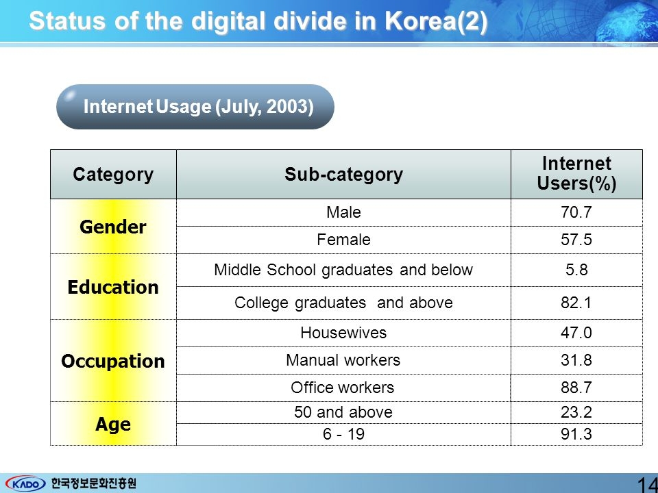 Internet Usage (July, 2003) Status of the digital divide in Korea(2) Gender Male Female Education Middle School graduates and below College graduates and above Occupation Manual workers Office workers Age 50 and above 6 - 19 Housewives CategorySub-category Internet Users(%) 70.7 57.5 5.8 82.1 47.0 31.8 88.7 23.2 91.3 14