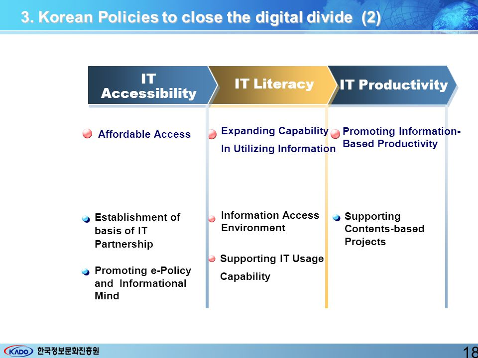 3. Korean Policies to close the digital divide (2) IT Productivity IT Literacy Establishment of basis of IT Partnership Promoting e-Policy and Informa