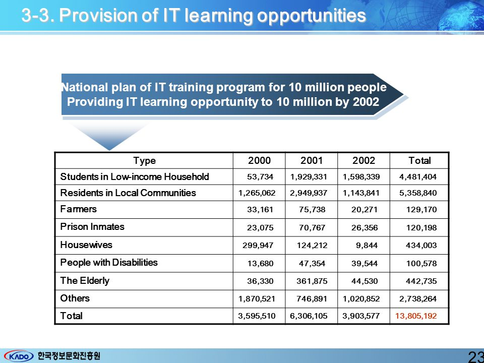 3-3. Provision of IT learning opportunities National plan of IT training program for 10 million people Providing IT learning opportunity to 10 million