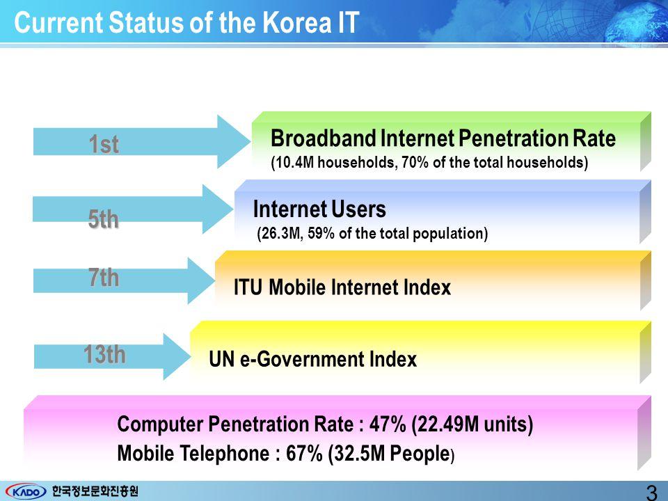 Korea's Progress in Informatization & IT Industry Poor Telec.