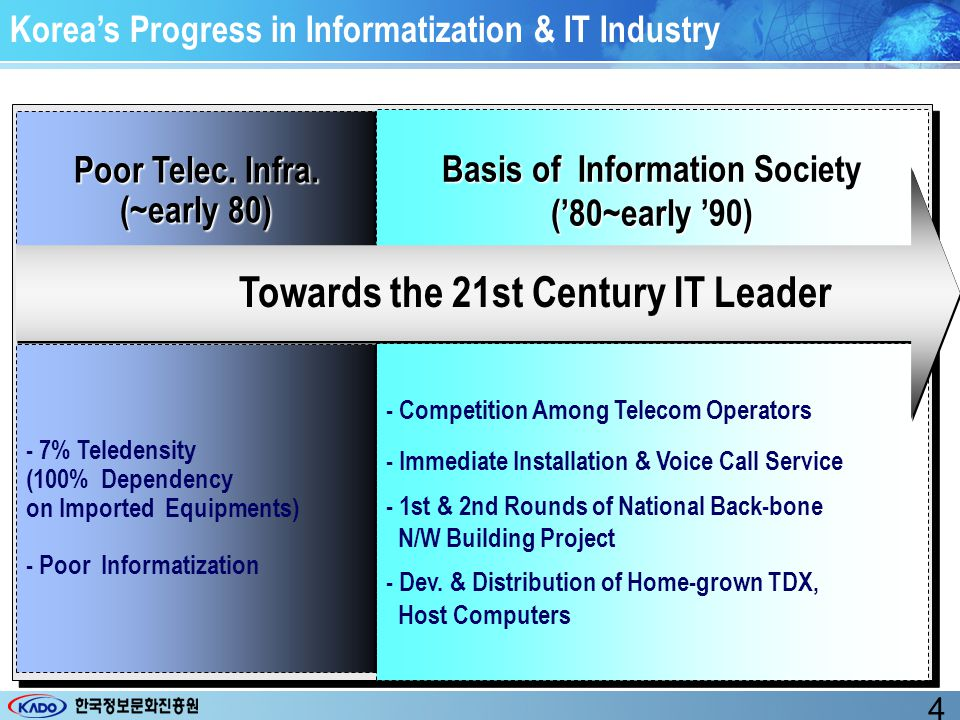 Korea's Progress in Informatization & IT Industry Poor Telec.