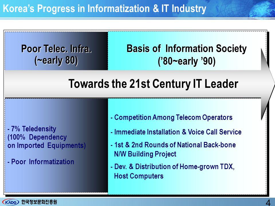 Korea's Progress in Informatization & IT Industry Push for Informatizaiton Informatizaiton (mid '90) Informatization for New Take-Off (late'90~'02) - Basic Plan For the 1 st & 2nd Informatization Promotion - Implementation of 11 Tasks of e-Gov.