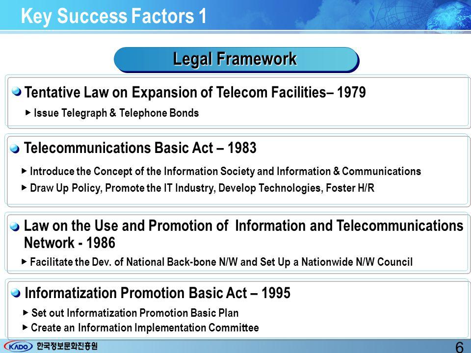 Cyber Korea 21 (March,1999) Digital Divide Act (rev.) (Jan, 2003) Information Strategy Meeting (April,2000) 3.