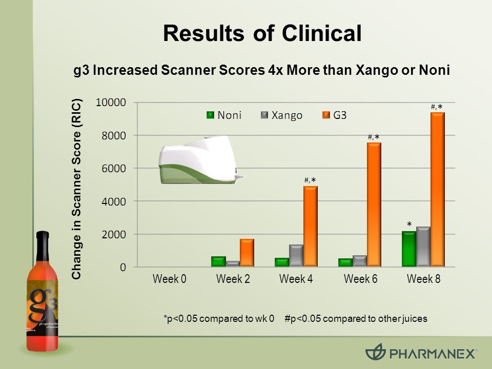 Results of Clinical * #, * Change in Scanner Score (RIC) *p<0.05 compared to wk 0 #p<0.05 compared to other juices g3 Increased Scanner Scores 4x More than Xango or Noni Week 0 Week 2Week 4Week 6Week 8