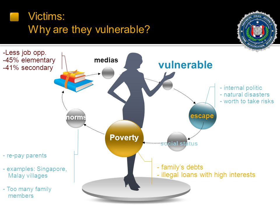 Victims: Why are they vulnerable.