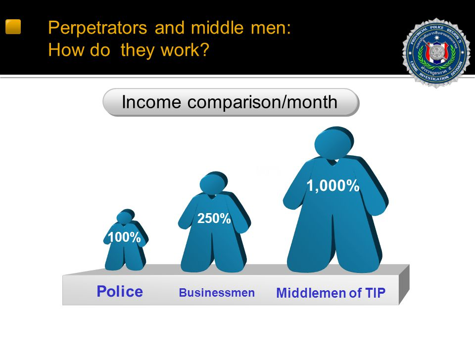 Perpetrators and middle men: How do they work.