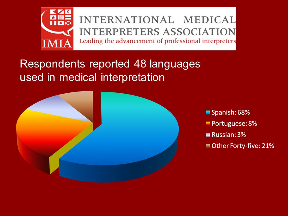 Respondents reported 48 languages used in medical interpretation