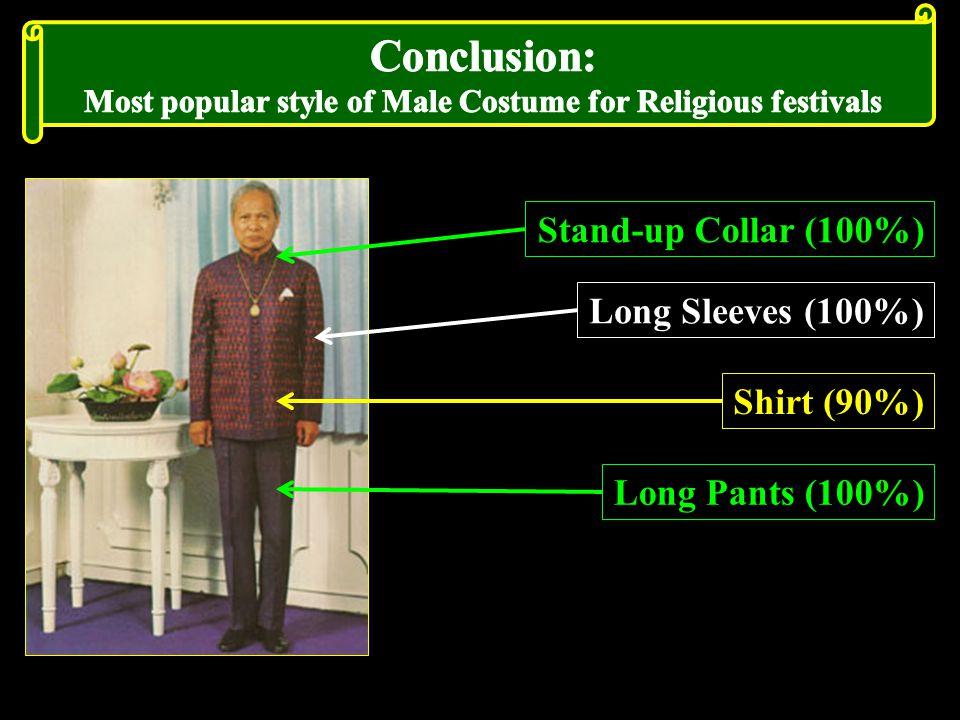 Stand-up Collar (100%) Long Sleeves (100%) Shirt (90%) Long Pants (100%)