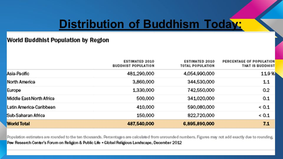 Distribution of Buddhism Today: