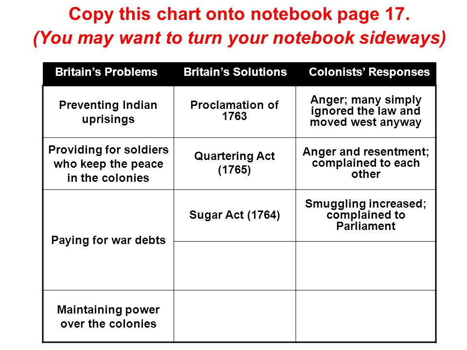 Preventing Indian uprisings Proclamation of 1763 Anger; many simply ignored the law and moved west anyway Providing for soldiers who keep the peace in the colonies Quartering Act (1765) Anger and resentment; complained to each other Paying for war debts Sugar Act (1764) Smuggling increased; complained to Parliament Maintaining power over the colonies Britain's Problems Britain's Solutions Colonists' Responses Copy this chart onto notebook page 17.