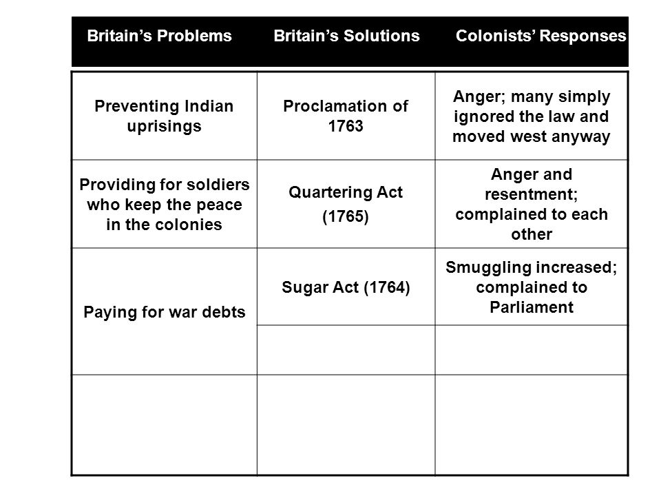 Preventing Indian uprisings Proclamation of 1763 Anger; many simply ignored the law and moved west anyway Providing for soldiers who keep the peace in the colonies Quartering Act (1765) Anger and resentment; complained to each other Paying for war debts Sugar Act (1764) Smuggling increased; complained to Parliament Britain's Problems Britain's Solutions Colonists' Responses