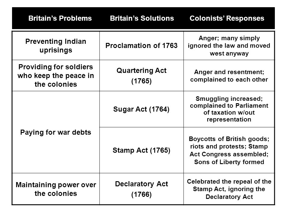 Preventing Indian uprisings Proclamation of 1763 Anger; many simply ignored the law and moved west anyway Providing for soldiers who keep the peace in