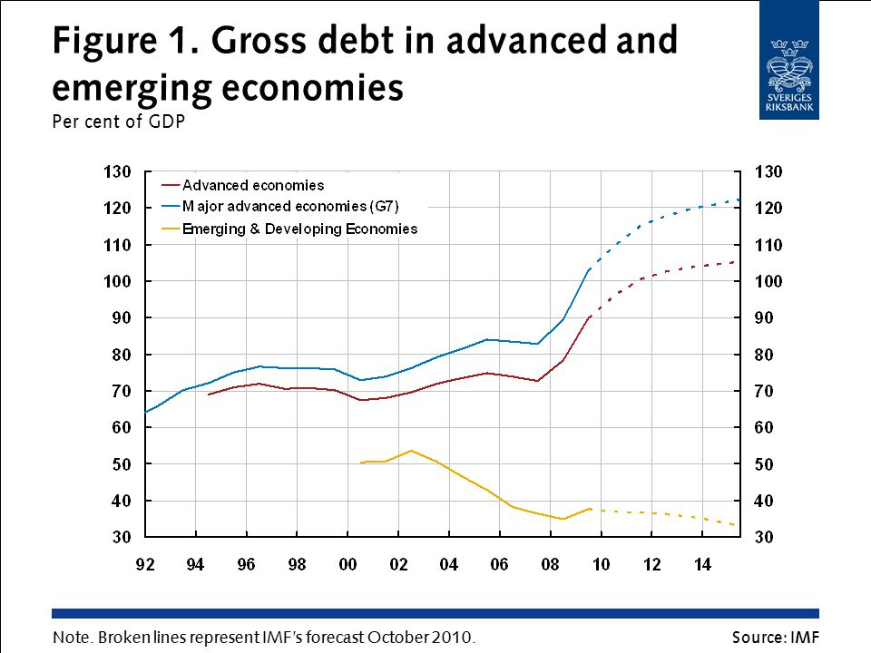 Figure 1. Gross debt in advanced and emerging economies Per cent of GDP Source: IMF Note.