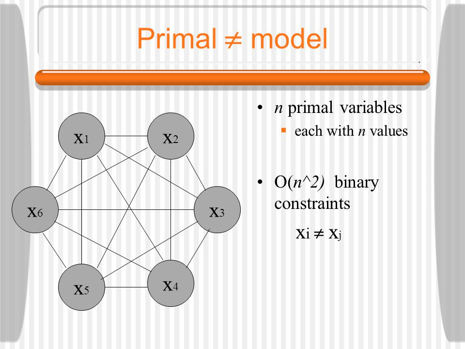 Primal  model n primal variables  each with n values O(n^2) binary constraints x i  x j x5x5 x6x6 x1x1 x2x2 x3x3 x4x4