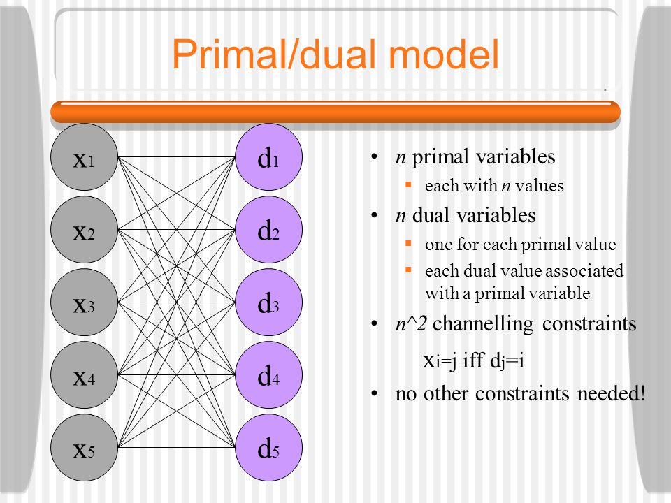 Primal/dual model n primal variables  each with n values n dual variables  one for each primal value  each dual value associated with a primal variable n^2 channelling constraints x i= j iff d j =i no other constraints needed.