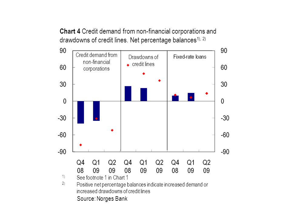Source: Norges Bank Credit demand from non-financial corporations Drawdowns of credit lines Chart 4 Credit demand from non-financial corporations and